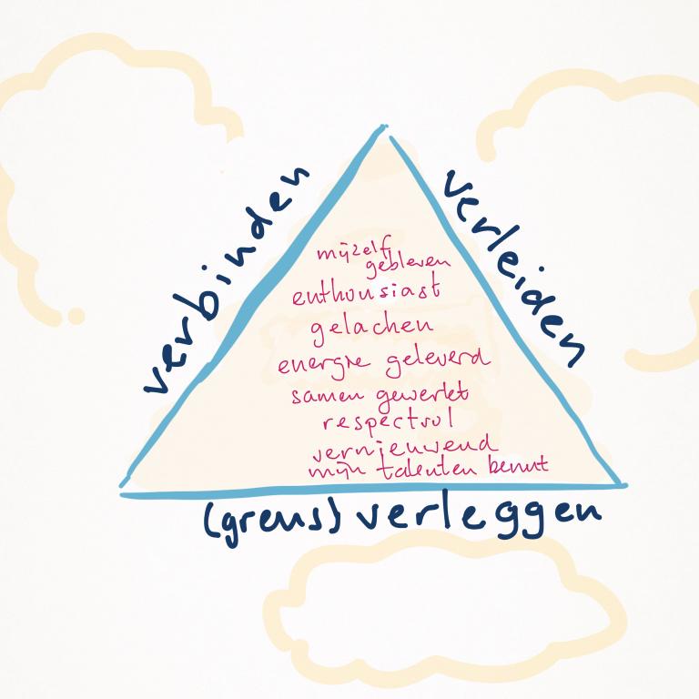 De driehoek als gids